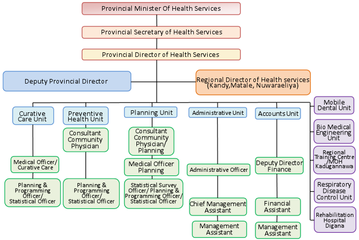 Organisational Chart - Dept of Provincial Health Services - Central  Province
